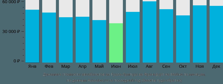 Динамика стоимости авиабилетов из Куала-Лумпура во Франкфурт-на-Майне по месяцам