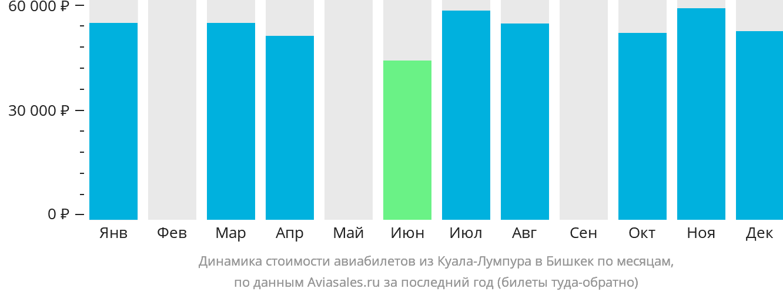 Динамика стоимости авиабилетов из Куала-Лумпура в Бишкек по месяцам