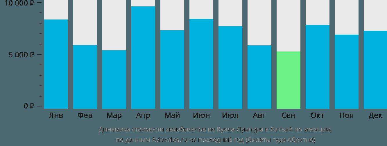Динамика стоимости авиабилетов из Куала-Лумпура в Хатъяй по месяцам