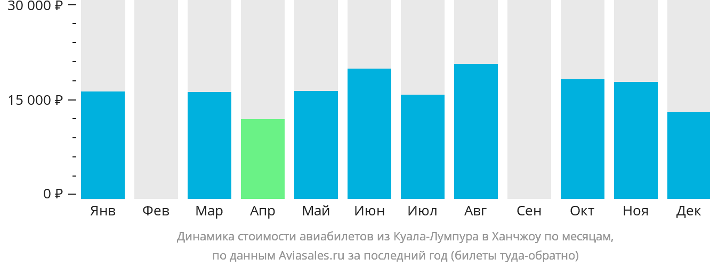 Динамика стоимости авиабилетов из Куала-Лумпура в Ханчжоу по месяцам