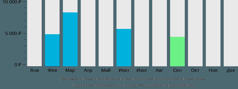 Динамика стоимости авиабилетов из Куала-Лумпура в Хуа-Хин по месяцам
