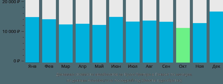 Динамика стоимости авиабилетов из Куала-Лумпура в Гонконг по месяцам
