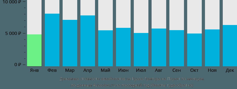 Динамика стоимости авиабилетов из Куала-Лумпура на Пхукет по месяцам
