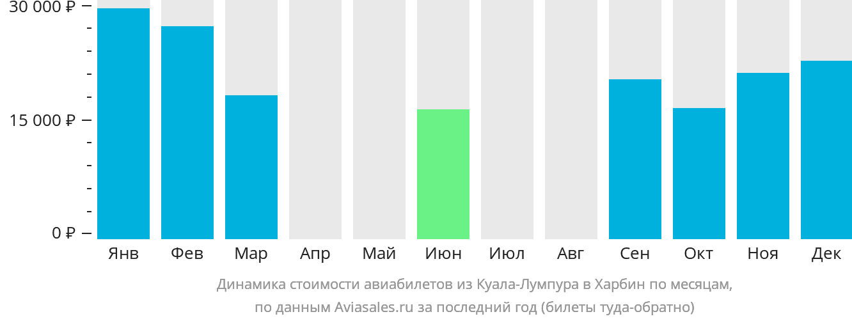 Динамика стоимости авиабилетов из Куала-Лумпура в Харбин по месяцам