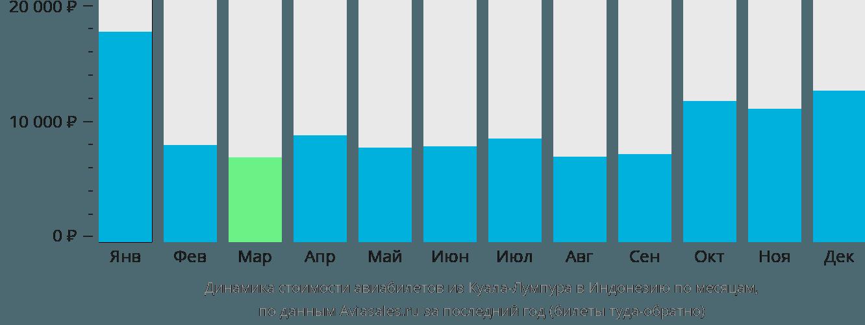 Динамика стоимости авиабилетов из Куала-Лумпура в Индонезию по месяцам
