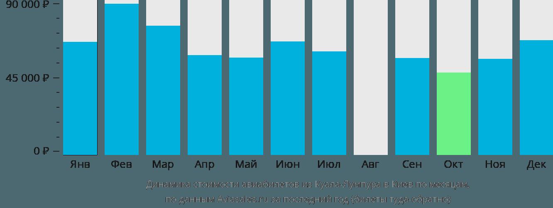 Динамика стоимости авиабилетов из Куала-Лумпура в Киев по месяцам