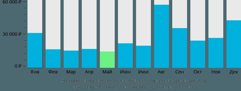 Динамика стоимости авиабилетов из Куала-Лумпура в Индию по месяцам