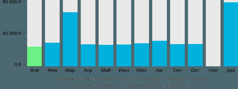 Динамика стоимости авиабилетов из Куала-Лумпура в Исламабад по месяцам