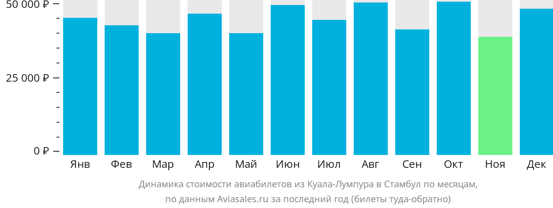 Динамика стоимости авиабилетов из Куала-Лумпура в Стамбул по месяцам