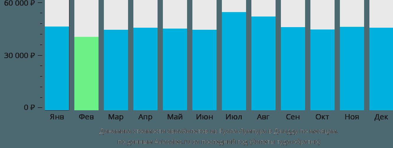 Динамика стоимости авиабилетов из Куала-Лумпура в Джидду по месяцам