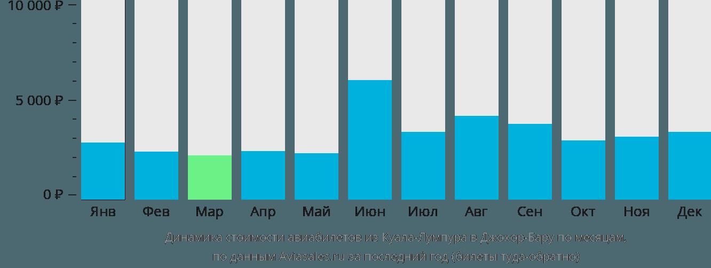 Динамика стоимости авиабилетов из Куала-Лумпура в Джохор-Бару по месяцам