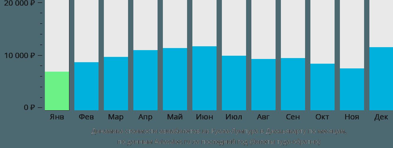 Динамика стоимости авиабилетов из Куала-Лумпура в Джокьякарту по месяцам