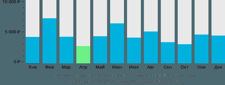 Динамика стоимости авиабилетов из Куала-Лумпура в Кота-Бару по месяцам