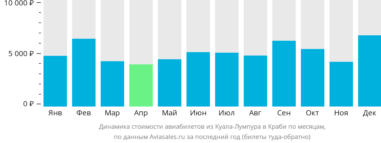 Динамика стоимости авиабилетов из Куала-Лумпура в Краби по месяцам