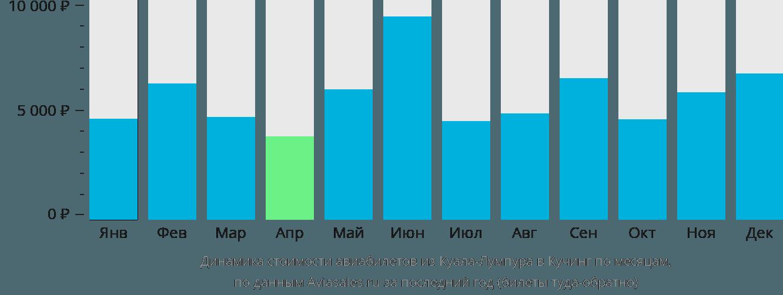 Динамика стоимости авиабилетов из Куала-Лумпура в Кучинг по месяцам