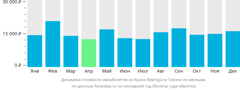 Динамика стоимости авиабилетов из Куала-Лумпура в Гаосюн по месяцам