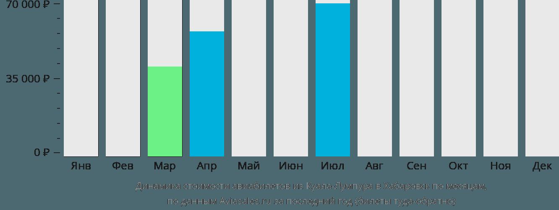 Динамика стоимости авиабилетов из Куала-Лумпура в Хабаровск по месяцам