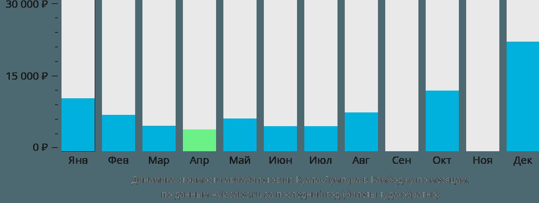 Динамика стоимости авиабилетов из Куала-Лумпура в Камбоджу по месяцам