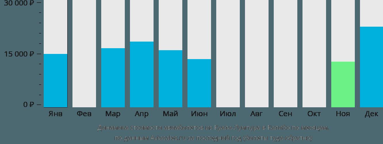 Динамика стоимости авиабилетов из Куала-Лумпура в Калибо по месяцам