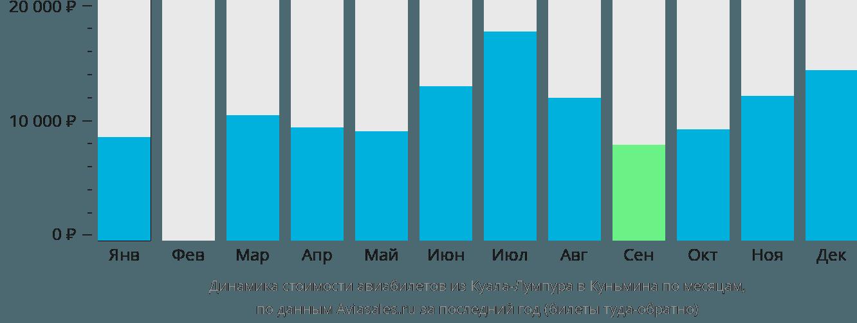 Динамика стоимости авиабилетов из Куала-Лумпура в Куньмина по месяцам