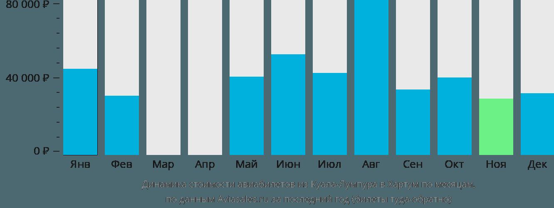 Динамика стоимости авиабилетов из Куала-Лумпура в Хартум по месяцам