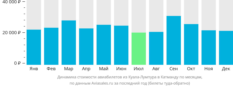 Динамика стоимости авиабилетов из Куала-Лумпура в Катманду по месяцам