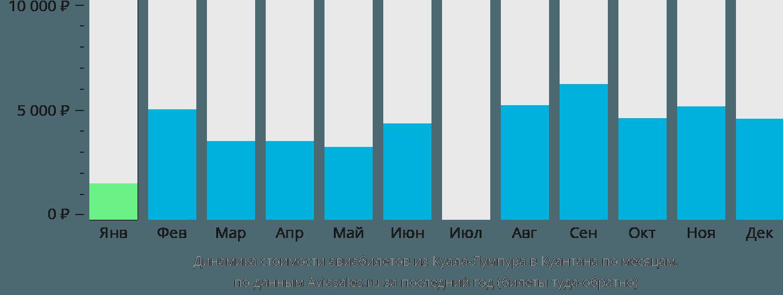 Динамика стоимости авиабилетов из Куала-Лумпура в Куантана по месяцам