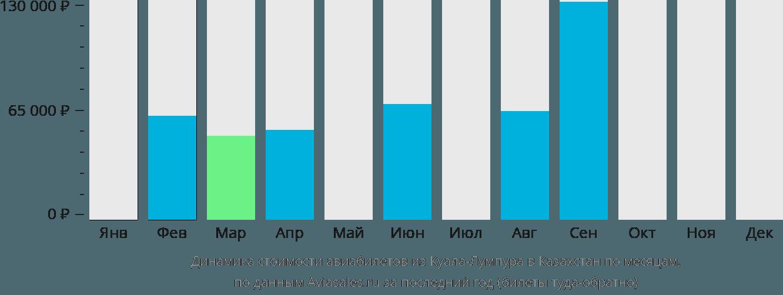 Динамика стоимости авиабилетов из Куала-Лумпура в Казахстан по месяцам