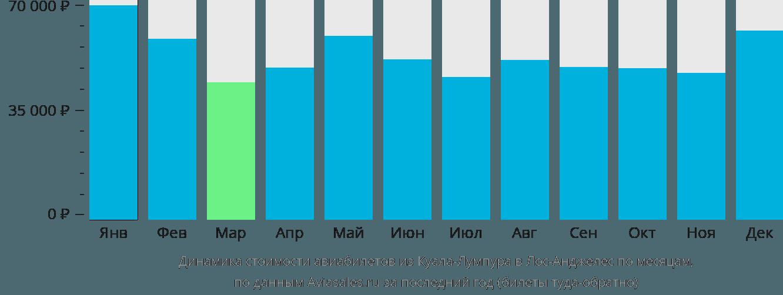Динамика стоимости авиабилетов из Куала-Лумпура в Лос-Анджелес по месяцам