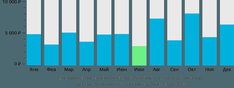 Динамика стоимости авиабилетов из Куала-Лумпура в Лабуан по месяцам