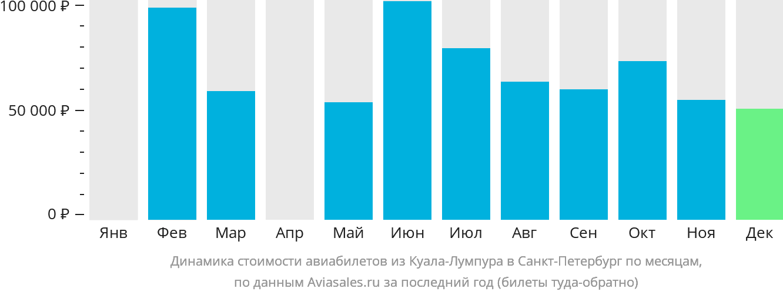 Динамика стоимости авиабилетов из Куала-Лумпура в Санкт-Петербург по месяцам
