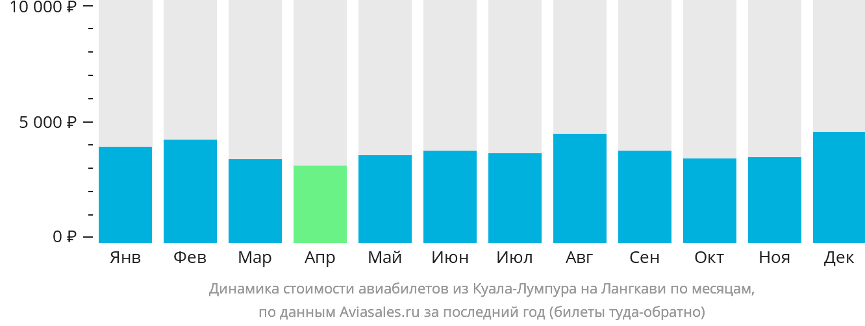Динамика стоимости авиабилетов из Куала-Лумпура на Лангкави по месяцам