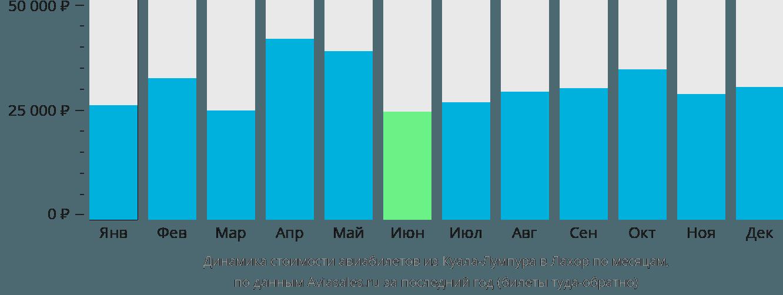 Динамика стоимости авиабилетов из Куала-Лумпура в Лахор по месяцам
