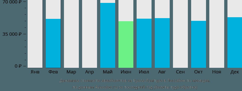 Динамика стоимости авиабилетов из Куала-Лумпура в Лиссабон по месяцам