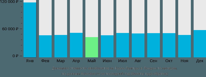 Динамика стоимости авиабилетов из Куала-Лумпура в Лондон по месяцам