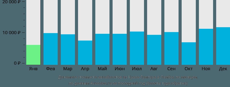 Динамика стоимости авиабилетов из Куала-Лумпура в Ломбок по месяцам