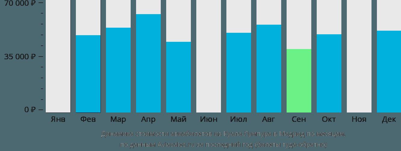 Динамика стоимости авиабилетов из Куала-Лумпура в Мадрид по месяцам