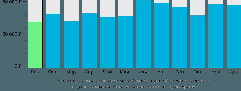 Динамика стоимости авиабилетов из Куала-Лумпура в Манчестер по месяцам