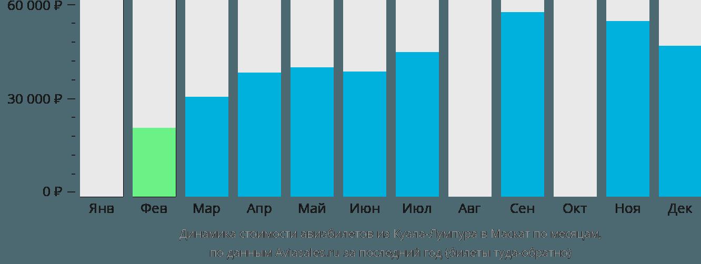 Динамика стоимости авиабилетов из Куала-Лумпура в Маскат по месяцам