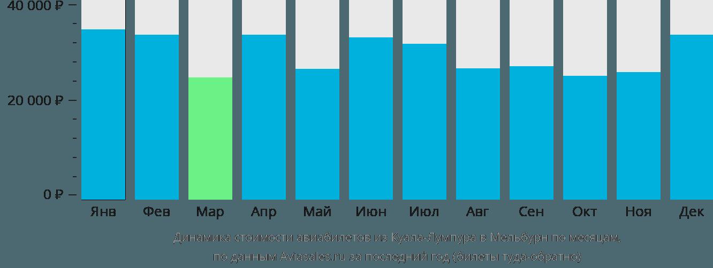 Динамика стоимости авиабилетов из Куала-Лумпура в Мельбурн по месяцам