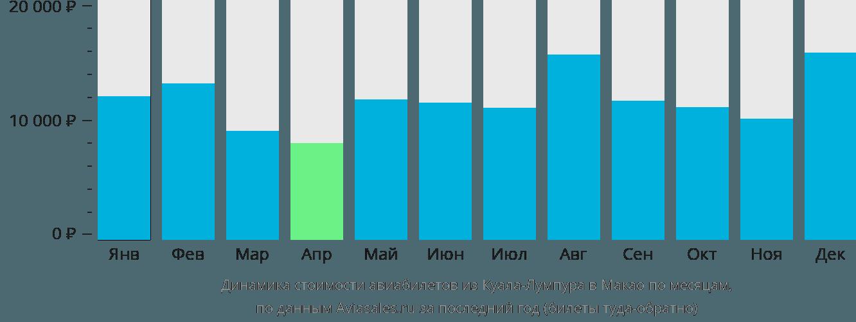 Динамика стоимости авиабилетов из Куала-Лумпура в Макао по месяцам
