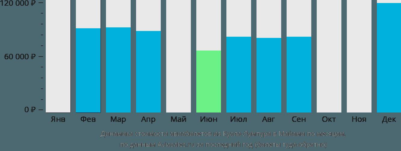 Динамика стоимости авиабилетов из Куала-Лумпура в Майами по месяцам