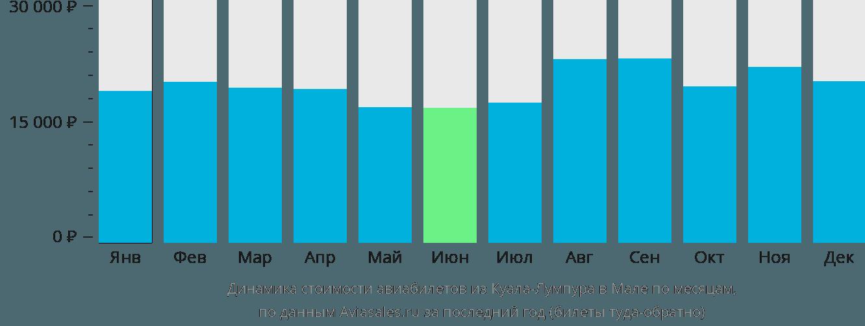 Динамика стоимости авиабилетов из Куала-Лумпура в Мале по месяцам