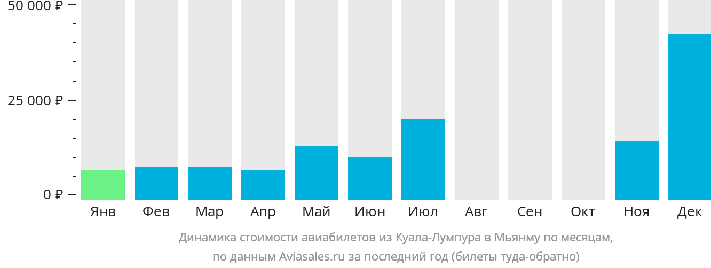 Динамика стоимости авиабилетов из Куала-Лумпура в Мьянму по месяцам