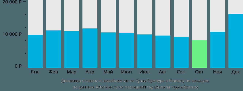 Динамика стоимости авиабилетов из Куала-Лумпура в Манилу по месяцам