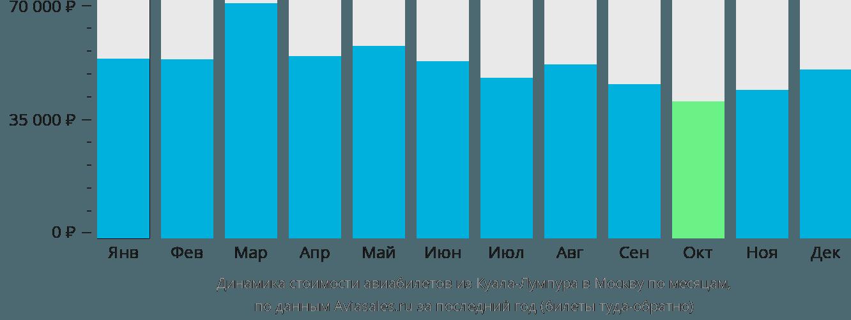 Динамика стоимости авиабилетов из Куала-Лумпура в Москву по месяцам