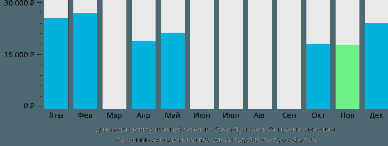 Динамика стоимости авиабилетов из Куала-Лумпура в Катиклан по месяцам