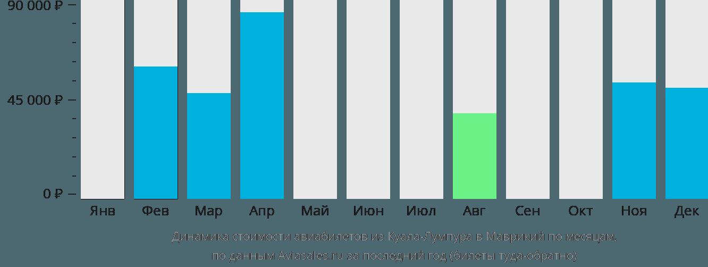 Динамика стоимости авиабилетов из Куала-Лумпура в Маврикий по месяцам