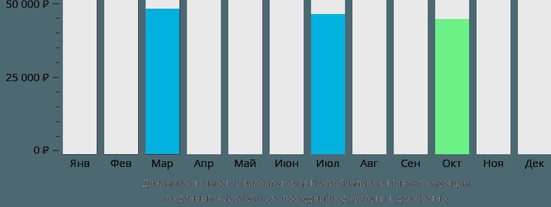 Динамика стоимости авиабилетов из Куала-Лумпура в Минск по месяцам