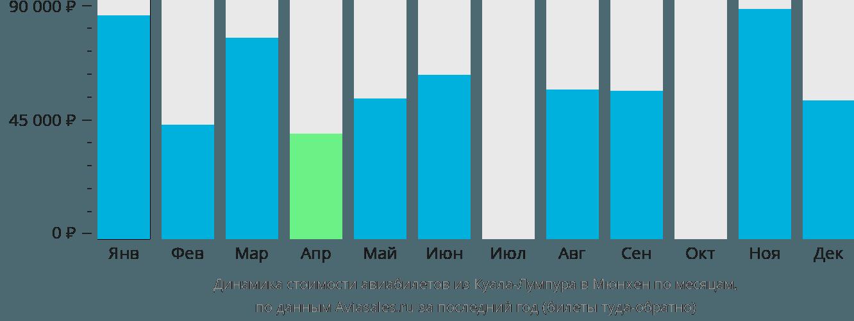 Динамика стоимости авиабилетов из Куала-Лумпура в Мюнхен по месяцам